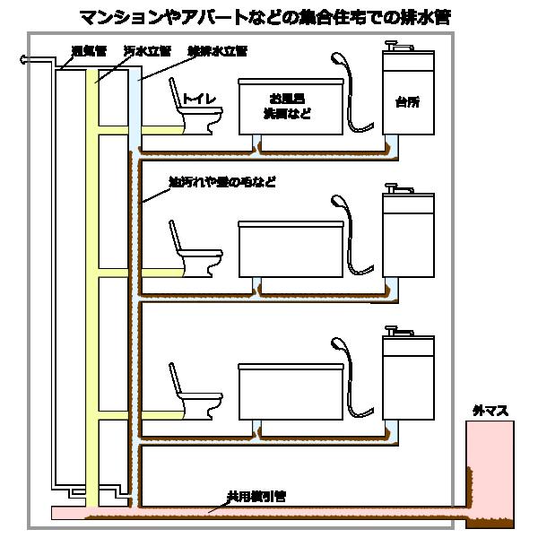 マンションやアパートなどの集合住宅での排水管